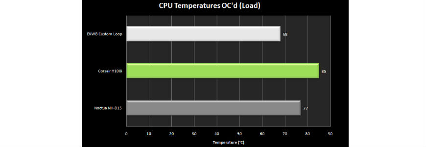 benchmark in overclocking liquido vs aria